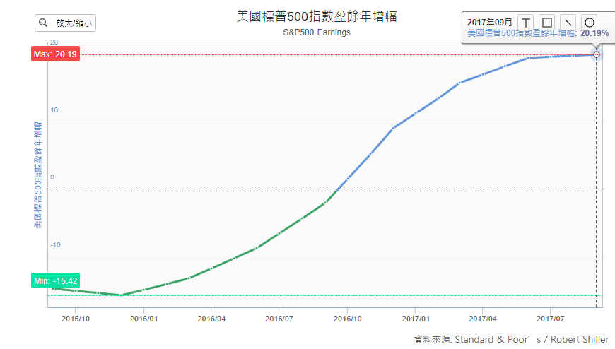 【股債市比較】美國10年期公債殖利率  vs  美國 SP500 (含股息收益率與盈餘成長率)_03