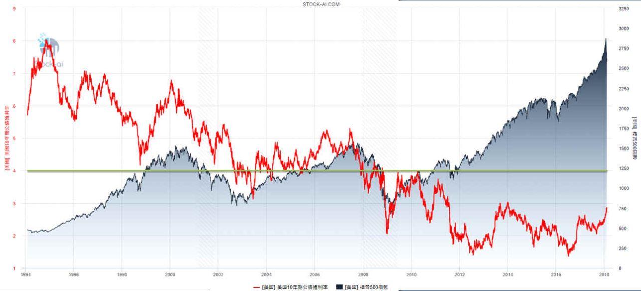 【股債市比較】美國10年期公債殖利率  vs  美國 SP500 (含股息收益率與盈餘成長率)