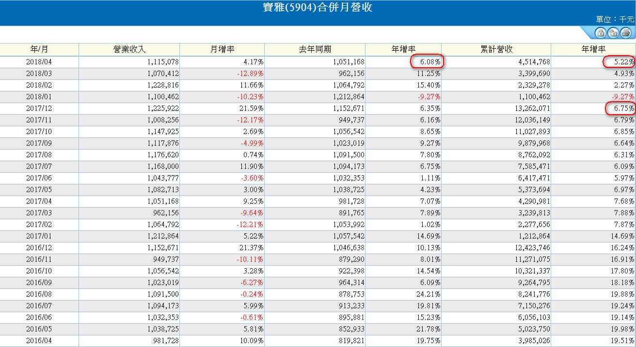 【財務分析】寶雅(5904)  最新季報財務分析與股價風險評估_02