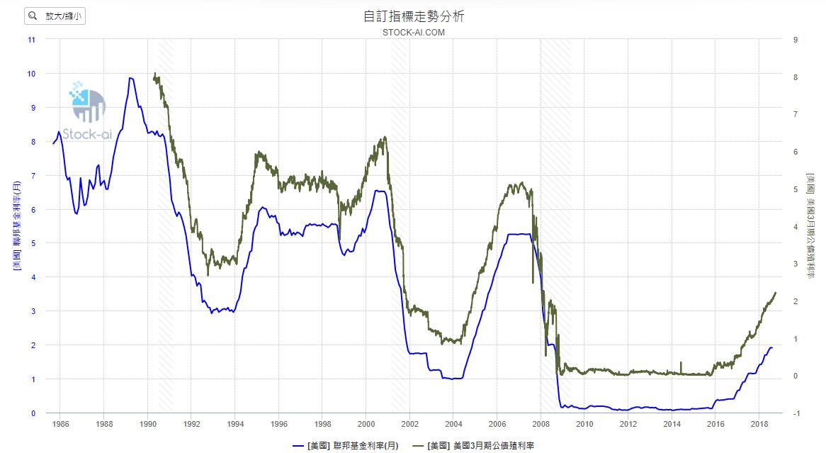 【總體經濟】回顧美國逆殖利率曲線發生時機與台股相對應關係