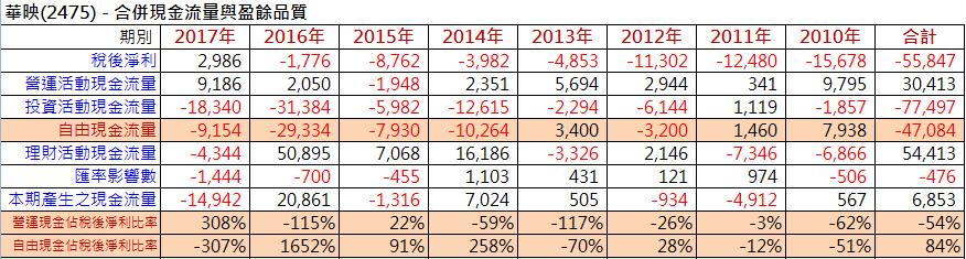 【財務分析】台灣四大面板廠財務體質比較_07