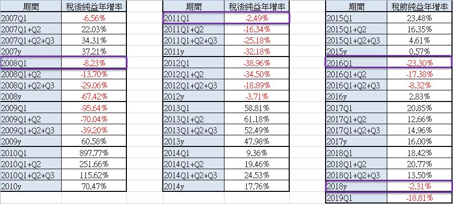 20190627_「所有上市公司稅後純益年增率」現況追蹤