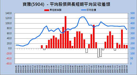 【財務分析】寶雅(5904)  最新季報財務分析與股價風險評估_04