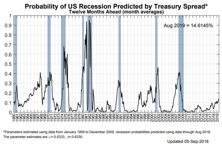【總體經濟】回顧美國逆殖利率曲線發生時機與台股相對應關係_03