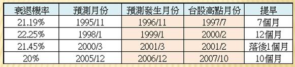 【總體經濟】回顧美國逆殖利率曲線發生時機與台股相對應關係_07