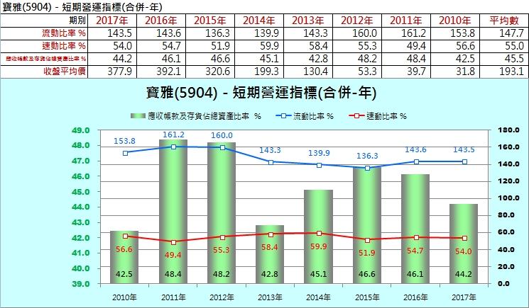 【財務分析】寶雅(5904)  最新季報財務分析與股價風險評估_12