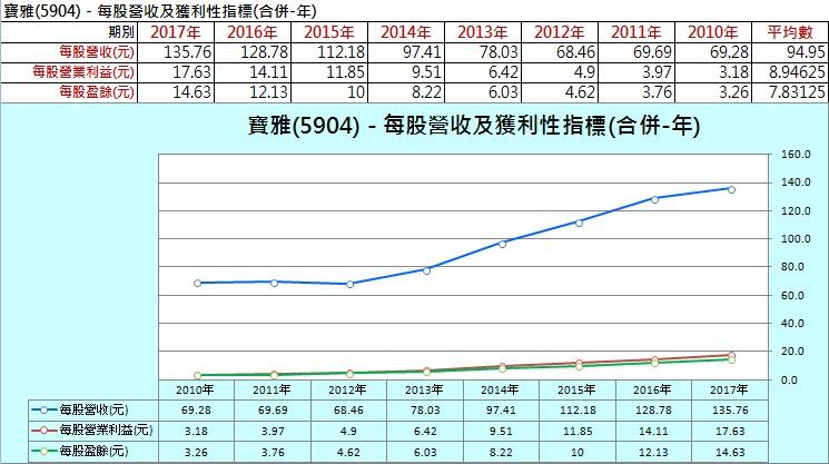 【財務分析】寶雅(5904)  最新季報財務分析與股價風險評估_07