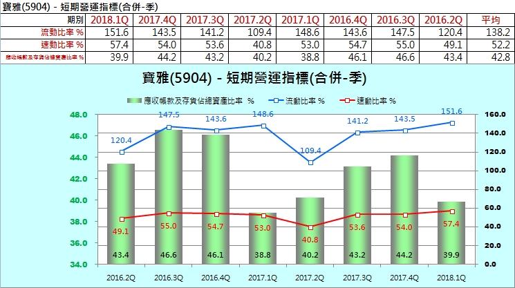 【財務分析】寶雅(5904)  最新季報財務分析與股價風險評估_13