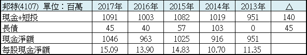 【向市場贏家學習系列】認識強勁的資產負債表_03