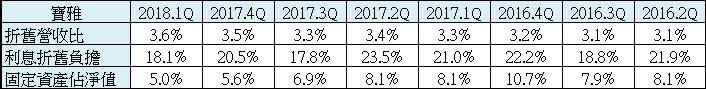 【財務分析】寶雅(5904)  最新季報財務分析與股價風險評估_18
