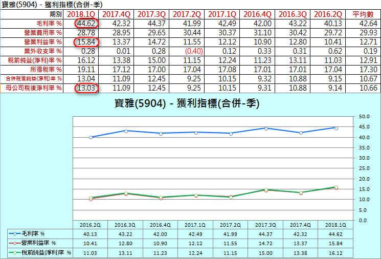 【財務分析】寶雅(5904)  最新季報財務分析與股價風險評估_06