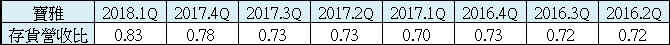 【財務分析】寶雅(5904)  最新季報財務分析與股價風險評估_14