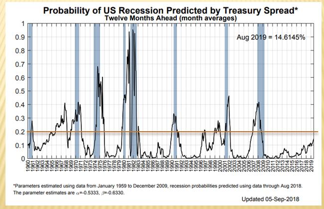 【總體經濟】回顧美國逆殖利率曲線發生時機與台股相對應關係_06