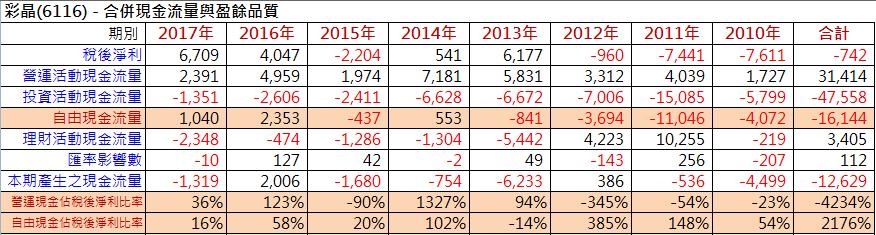 【財務分析】台灣四大面板廠財務體質比較_06