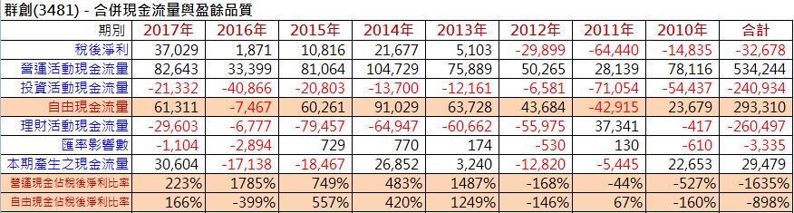 【財務分析】台灣四大面板廠財務體質比較_05
