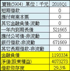 【財務分析】寶雅(5904)  最新季報財務分析與股價風險評估_11
