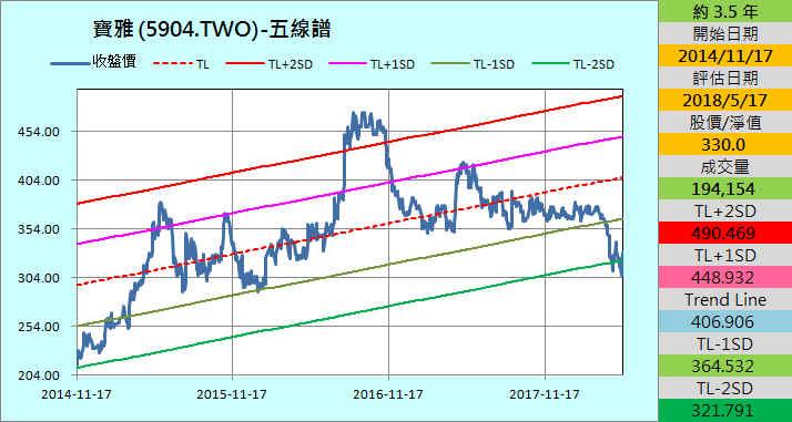 【財務分析】寶雅(5904)  最新季報財務分析與股價風險評估_24
