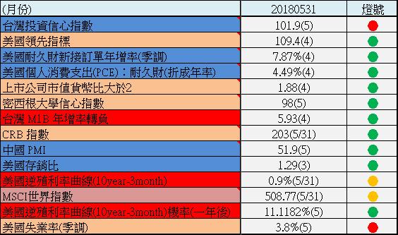 【201805月總體經濟追蹤】重要性:★★★★★  (出現重要警訊)_02