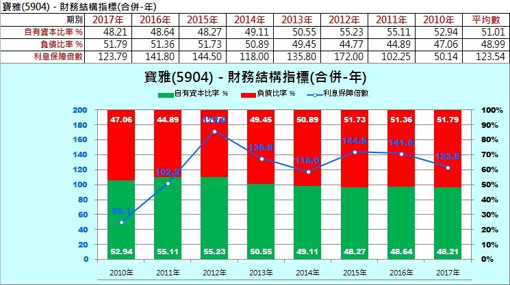 【財務分析】寶雅(5904)  最新季報財務分析與股價風險評估_09
