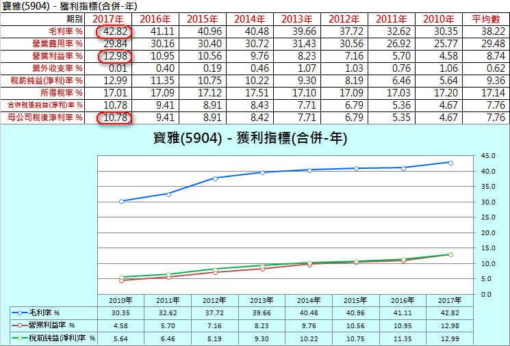 【財務分析】寶雅(5904)  最新季報財務分析與股價風險評估_05