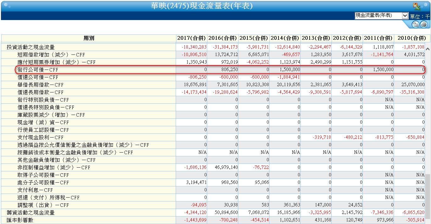 【財務分析】台灣四大面板廠財務體質比較_08