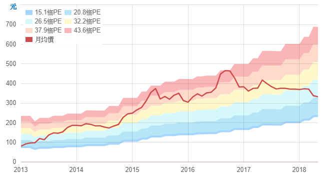 【財務分析】寶雅(5904)  最新季報財務分析與股價風險評估_21