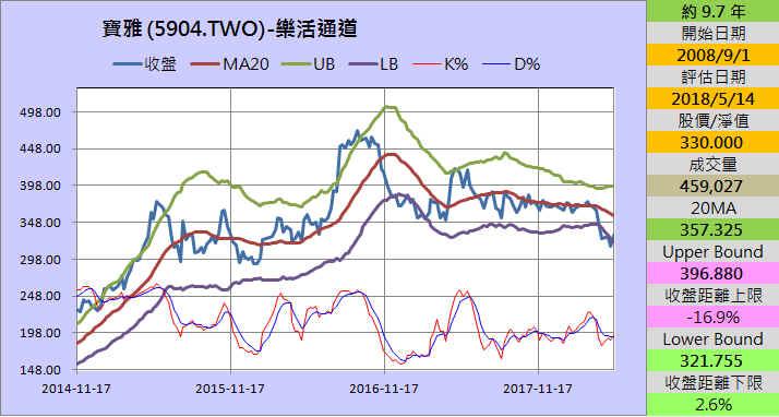 【財務分析】寶雅(5904)  最新季報財務分析與股價風險評估_25