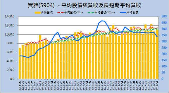 【財務分析】寶雅(5904)  最新季報財務分析與股價風險評估_03