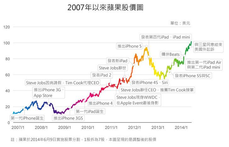 蘋果新品發表會 iPhone6、iPhone 6 Plus及蘋果概念股_02