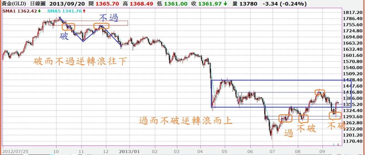 黃金價格是不是該上漲了呢?_05