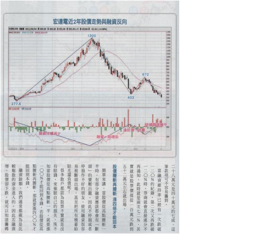 理周k線贏家專欄---破解股票不賣就是沒賠的迷失_02