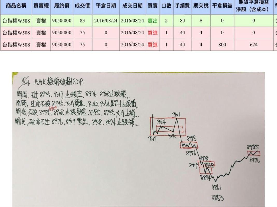 帶領小資賺桶金(8~9月績效)_154