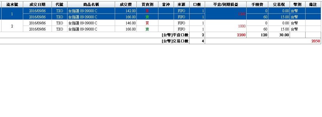 帶領小資賺桶金(8~9月績效)_103