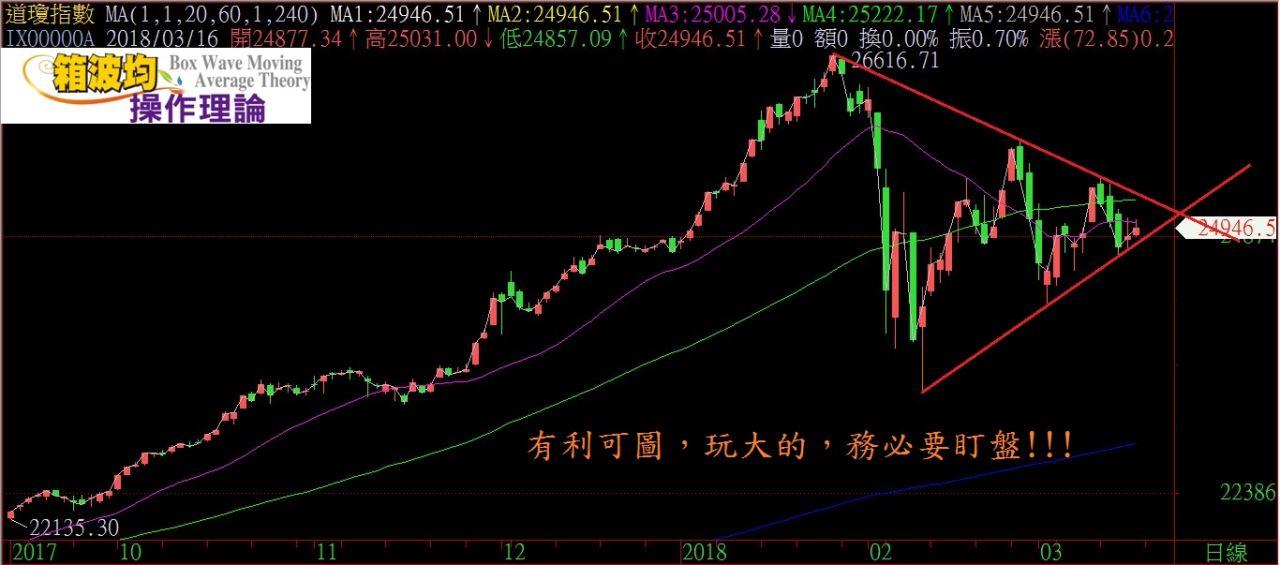 中美貿易戰會是黑天鵝?!!