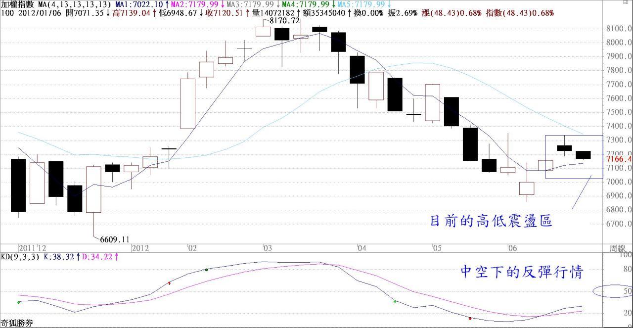101年 0625    加權依然是區間震盪   縱使美股今晚下跌也不怕_02