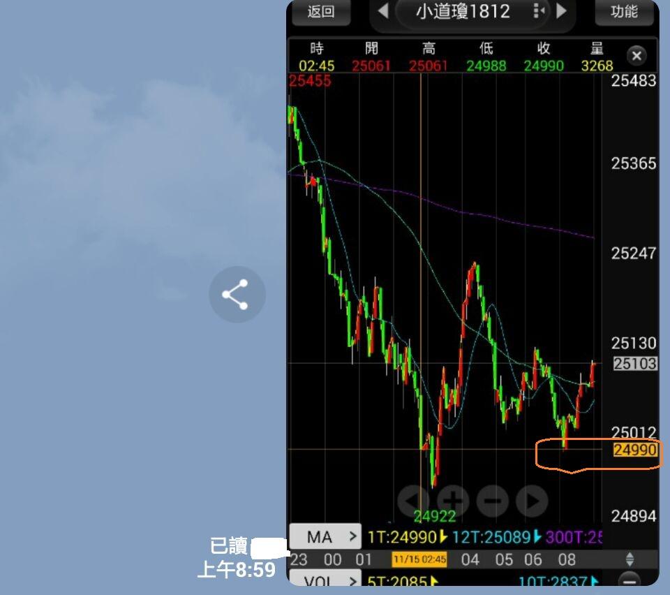 避開股災平安快樂_50