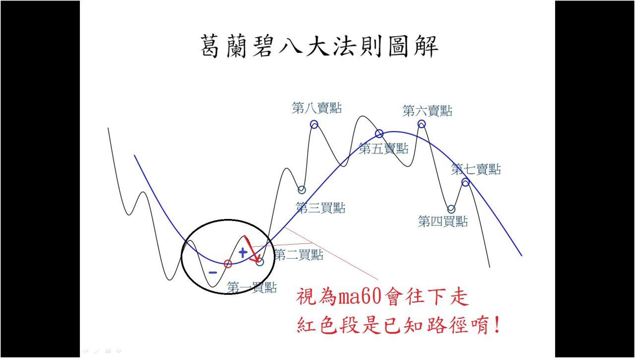 101年 12/20   正負面積相當之後回測是已知(四張圖)