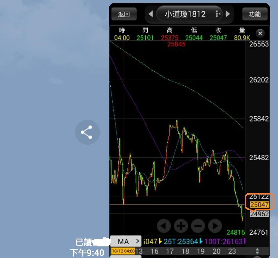 避開股災平安快樂_168