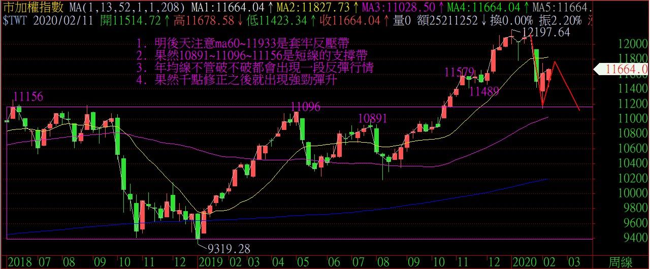 箱波均又一檔200%的飆股,下一檔請跟緊腳步_08