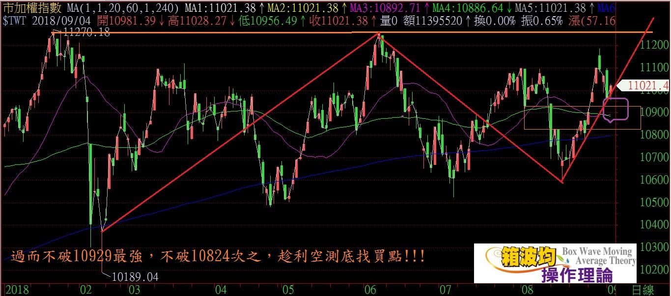 即將發生的貿易利空是築底還是另一波的大跌開始?!