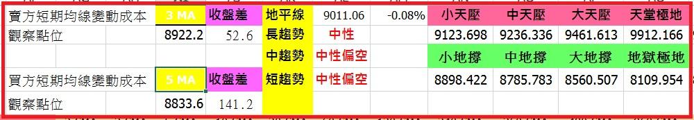 103-11-3 周月盤勢整理分析,短線要拉回就是會拉回,時間早晚的問題而已