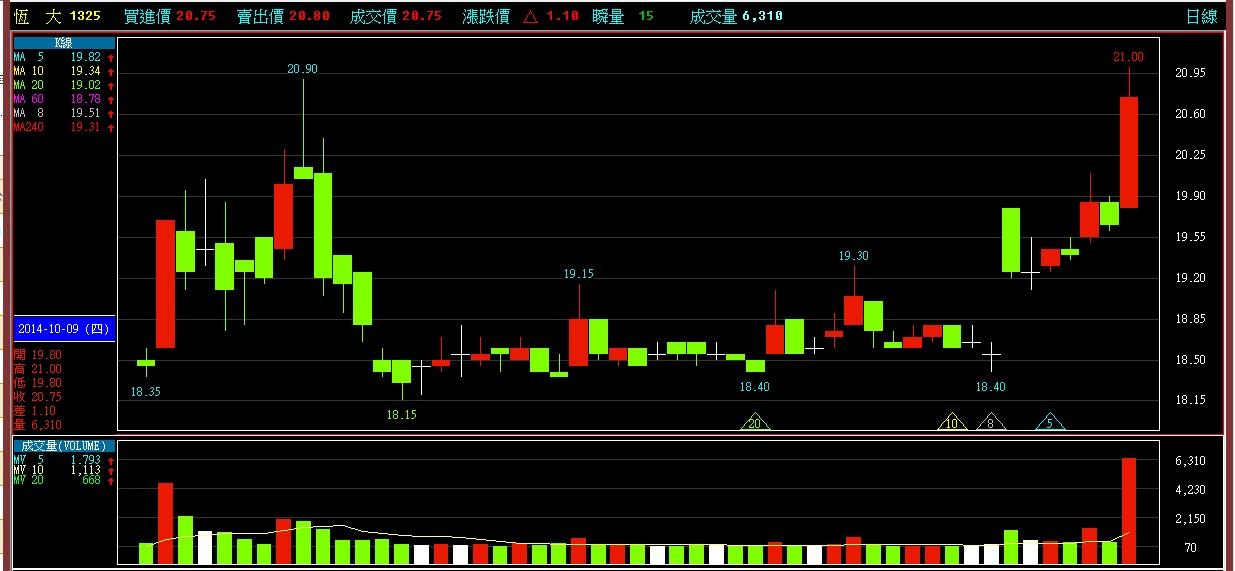 103-10-13 觀察個股標的分享