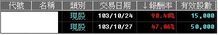 103-10-28 盤中速報,多也賺,空也賺,再次提醒短線反彈,請您不要追高