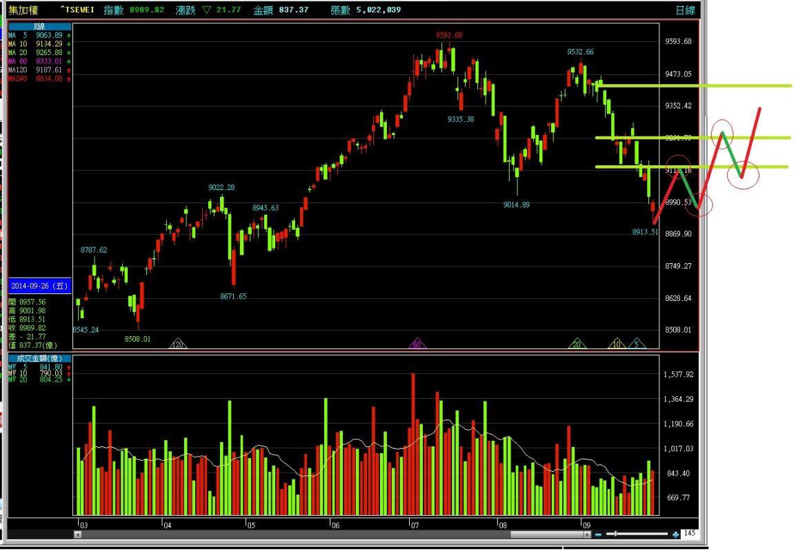 103-09-26 盤後分析 股市無法預測? 那分析何用? 勇敢的沙盤推演,附贈小編短線規劃圖