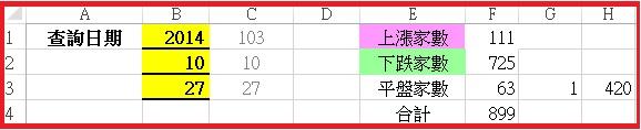 103-10-27 盤後詳解,明日依然上下震盪,個股表現,反彈請您仔細思考如何操作