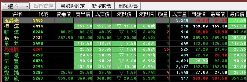 103-10-27 炒作股的下場就是多空雙殺,一早又是打到跌停_02