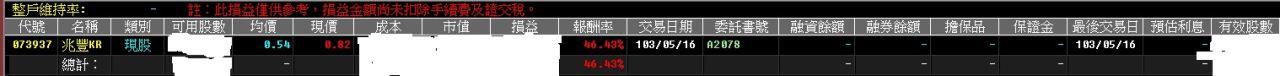 05-22  短買進權證也能輕鬆獲利,小編也不是死空頭,也不是看壞某些類股就不買,但確實不想買抱股票