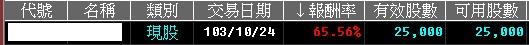 103-10-27 炒作股的下場就是多空雙殺,一早又是打到跌停