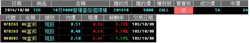 103-10-09 開盤速報 是不是先彈再說呢? 股市漲漲跌跌,真真假假的,該如何操作呢?