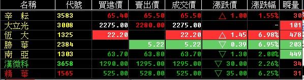 103-10-13 盤後速報 ,持續震盪,今日調整持股,高賣低接,降低損失及成本_02